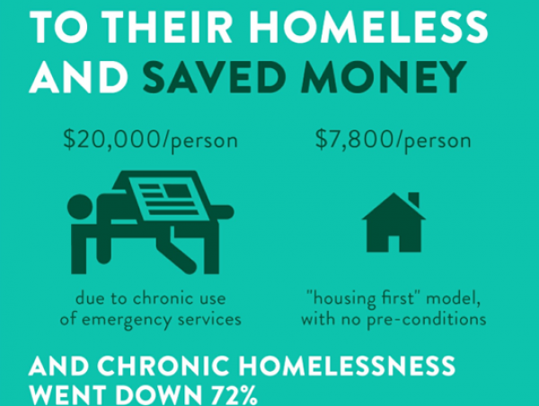 Graphic on homelessness stats